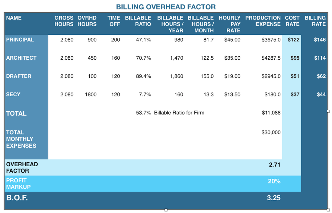 Billing Overhead Factor