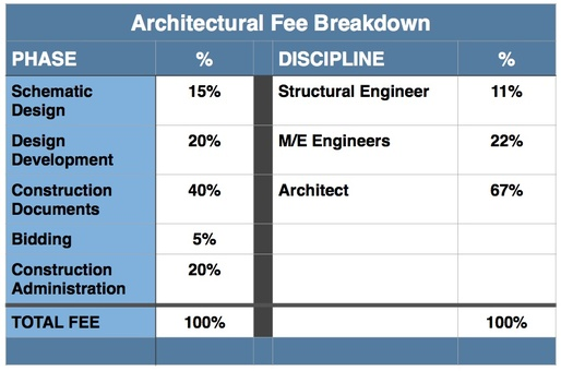 Fee Percentage Building Services