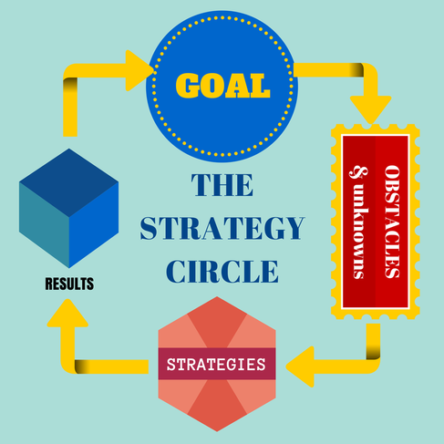 Dan Sullivan's Strategy Circle