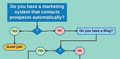 Marketing Flowchart